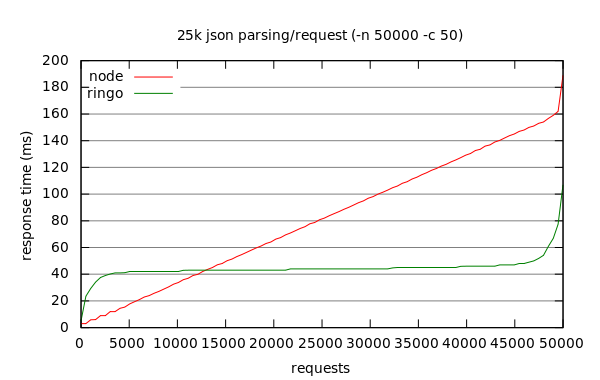benchmark result graph